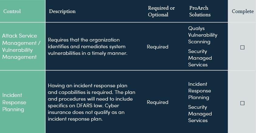 CMMC level 3 requirements
